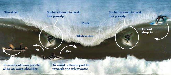 normas-surf2