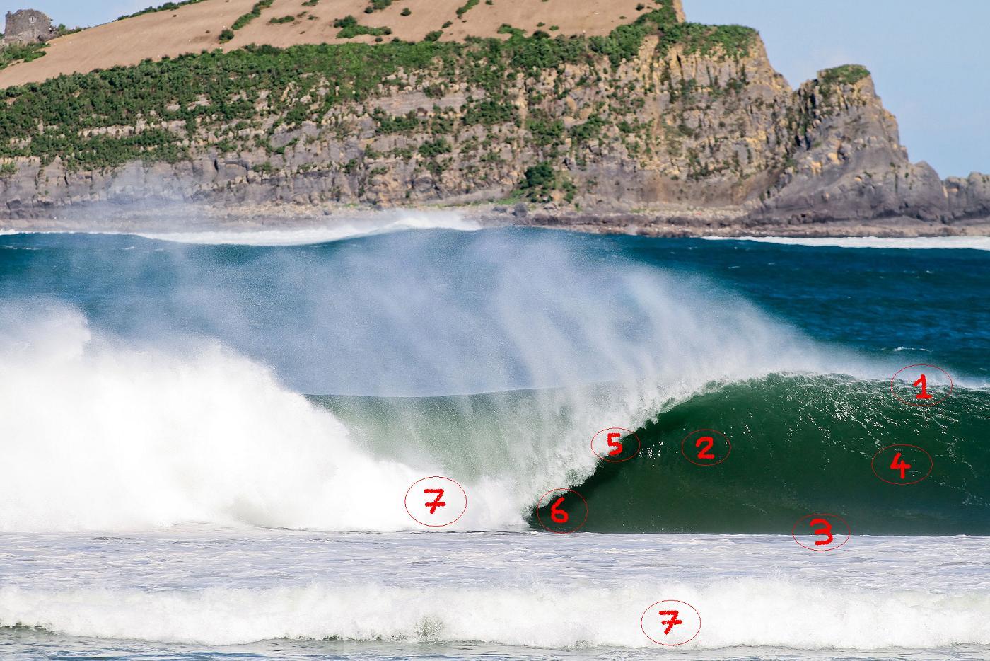 tecnica-surf-partes-de-una-ola