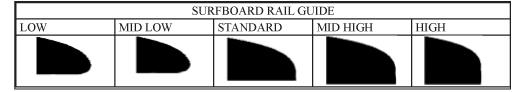 partes-tabla-surf-surfboard-cantos-rails