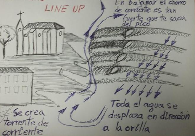 surf-corrientes-picos-lineup