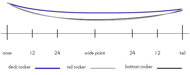 surfboard-rocker